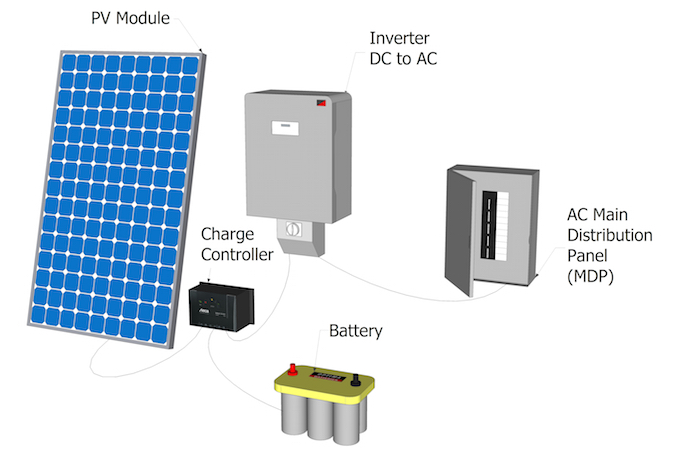 Pv System Types And Components