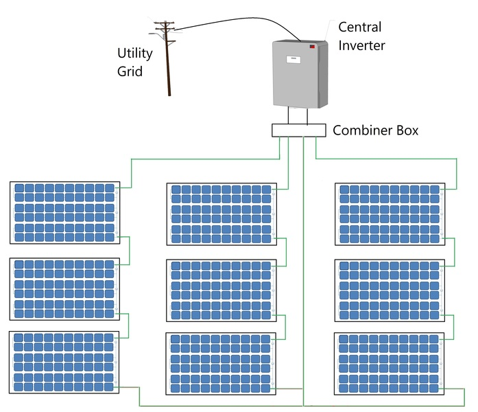 Inverter types and classification | AE 868: Commercial Solar ...