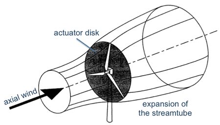 expansion of the streamtube after wind passes through the actuator disk. Refer to text for details.