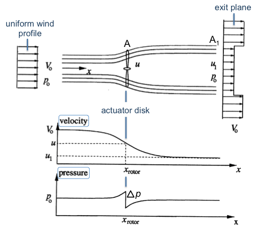 Graph showing streamtube expansion, velocity decrease, and pressure jump as wind passes throught the actuator disk. Refer to text for details.