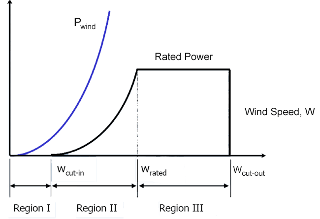 Graph of the 3 regions in a power curve. Refer to text for details.