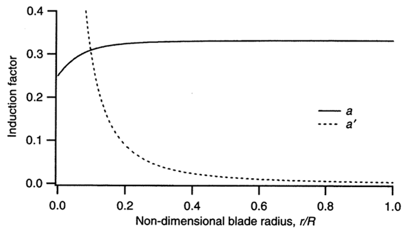 Graph showing induction factors a and a' as functions of the local tip speed ratio, λr, for maximum power. Refer to text for detail.