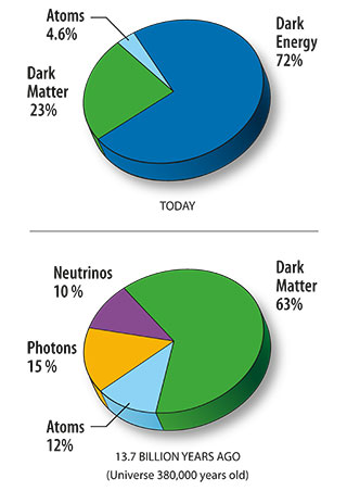 Pie charts showing the contents of the Universe