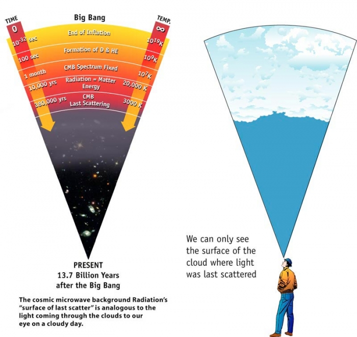 Diagram comparing the surface of last scattering in the Universe and in the Earth's atmosphere