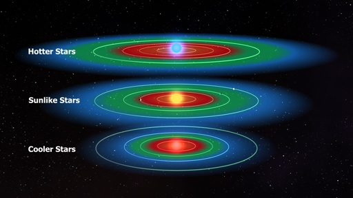 Schematic of habitable zone of different planets