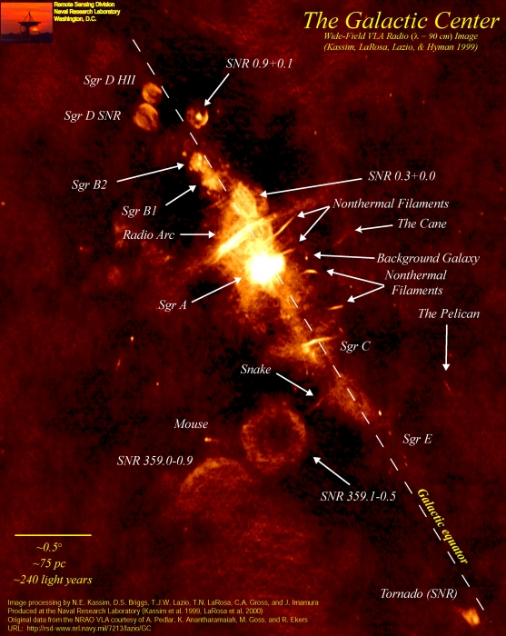 Wide-field radio map of the Galactic center, which highlights a number of features, explained in text