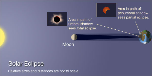 Diagram to show the Sun Earth Moon geometry and the umbra and penumbra of the Moon's shadow during a solar eclipse