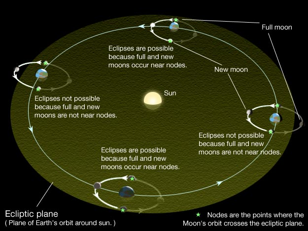 graphic illustration to show the line of nodes of the Moon and its alignment with the Sun / Earth line during a solar eclipse