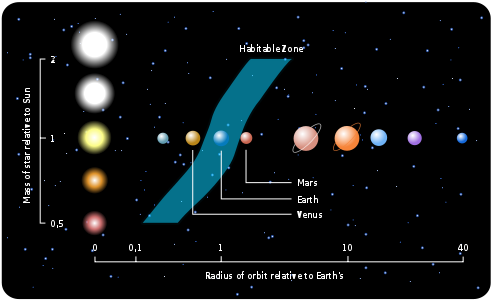 Chart showing the habitable zone relative to the size of stars, it goes over earth for a sun sized star