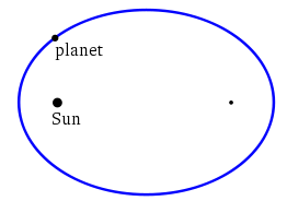 Diagram showing an exaggerated elliptical path of a planet orbiting the sun.