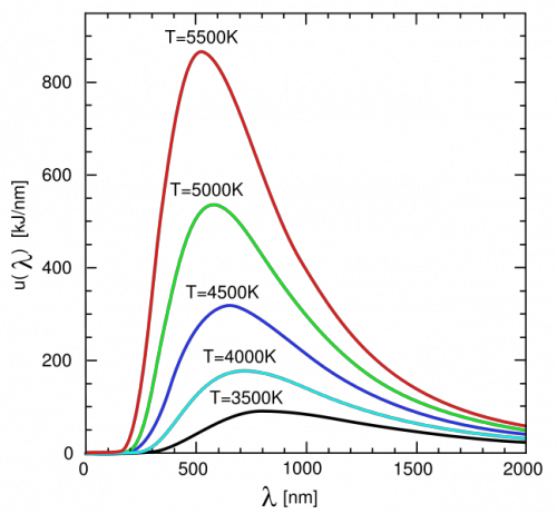 Two dimensional plot of the spectrum of a blackbody with different temperatures, the x-axis wavelength, and the y-axis is intensity of light emitted