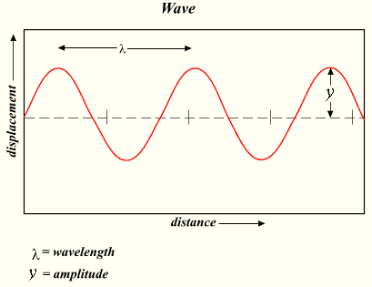 Illustration showing a wave of light, explained in caption and text