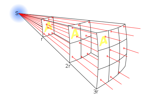 Drawing to show how as light travels toward you, it spreads out to cover a larger area.