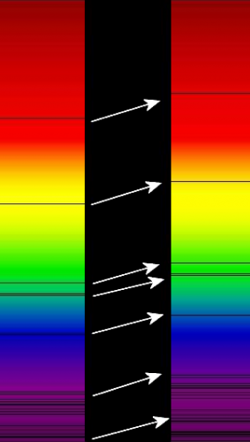 Graphic illustration showing absorption lines in a spectrum shifting towards redder colors for an object receding away from us.