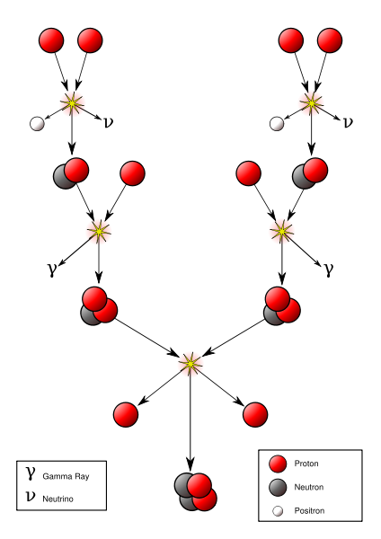 Flow chart to show the steps in the proton-proton chain as hydrogen nuclei fuse together to form a helium nucleus.