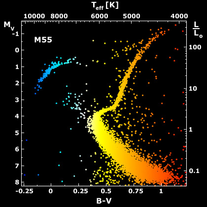 Stellar evolutionary tracks in the hr diagram astronomy 801 an hr diagram for stars in the old stellar population of the globular cluster m55 ccuart Choice Image
