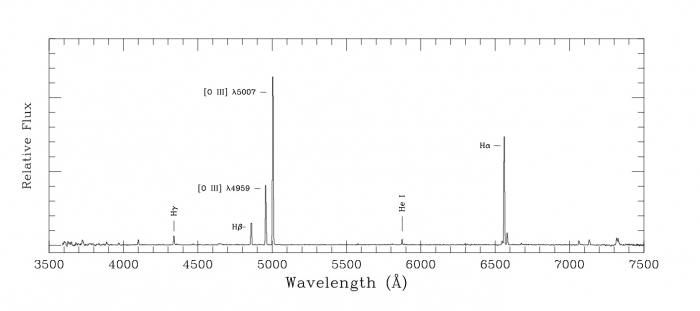 Two dimensional plot of an example of an emission spectrum from a planetary nebula