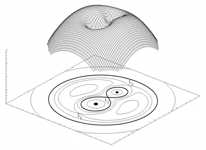 "The upper part of the image is a 3-D representation of the Roche potential in a binary star system.  The wire-frame illustration shows the gravitational ""wells"" caused by each individual star, as well as the L1 lagrangian point between each star.  At the bottom of the image is a 2D flat projection of this gravitational potential showing the L1, L2, and L3 lagrangian points more clearly."
