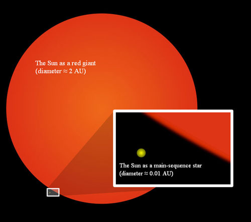 Illustration of the Sun as a red giant showing how much larger its radius will be compared to its current size.