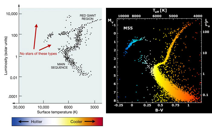 Globular clusters astronomy 801 planets stars galaxies and comparison of two hr diagrams of a typical globular cluster noting that there are no ccuart Choice Image
