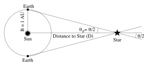 Diagram of the parallax of a nearby star