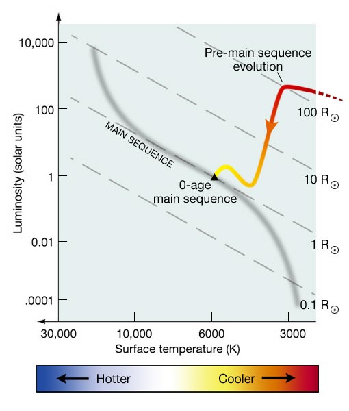 Stellar evolutionary tracks in the hr diagram astronomy 801 graphic showing the evolutionary track of the sun on an hr diagram from its protostar phase ccuart Choice Image