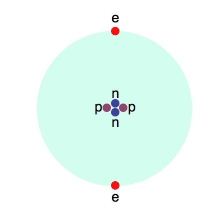 Graphic representation of a helium atom, showing neutrons, protons, and electrons.