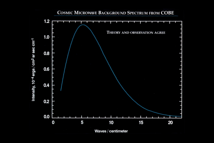 Plot of the spectrum of the CMB from COBE data, shows as waves increase intensity decreases at a non-linear rate