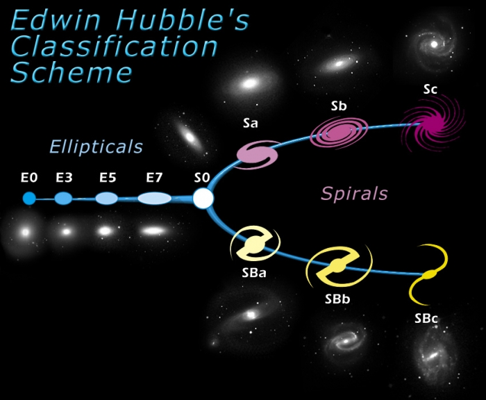 Diagram of Hubble's Tuning Fork classification scheme from Hubblesite. See caption or Contact instructor for clarification if you are unable to this image.