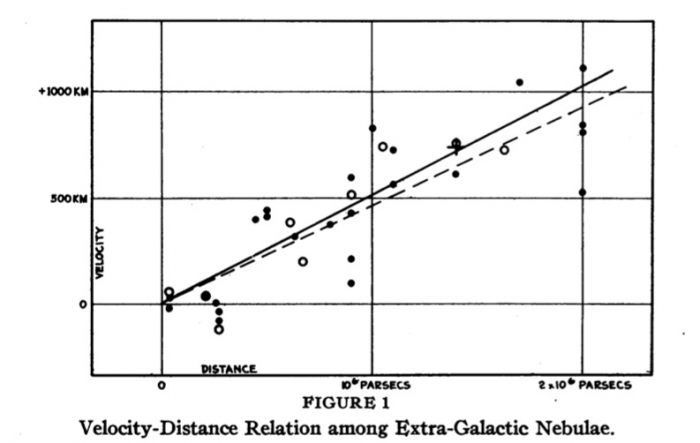 Edwin Hubble's plot of the Velocity-Distance relationship for galaxies, shows a linear relationship