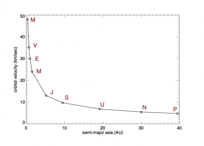 Plot of the orbital velocities of the planets in the Solar System showing how they decrease faster than linearly for objects more distant from the Sun.