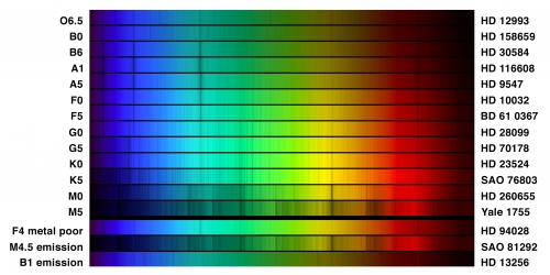 graph showing real images of the spectra of 13 stars spanning the OBAFGKM classifications.