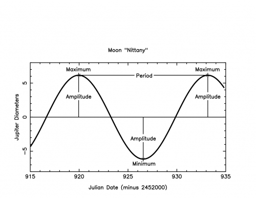 Plot of a sine curve to show how to find the orbital period needed to perform the calculation for Kepler's 3rd law.