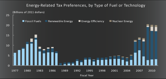 Graph showing preferential government subsidies since 1977 with renewables receiving significant benefit in the last decade