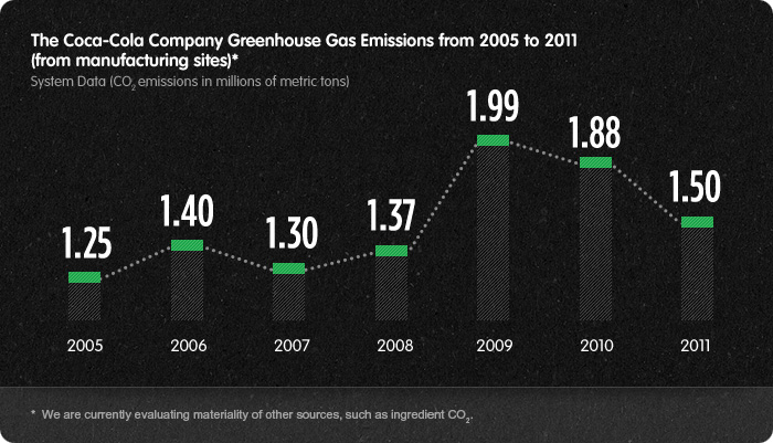The Coca-Cola Company Greenhouse Gas Emissions from 2005 to 2011. See Text version below for details