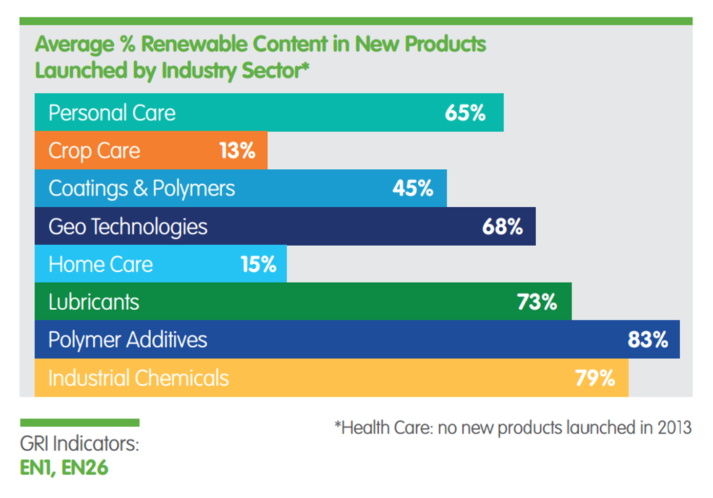 Average % renewable content in new products.See Text version below for details