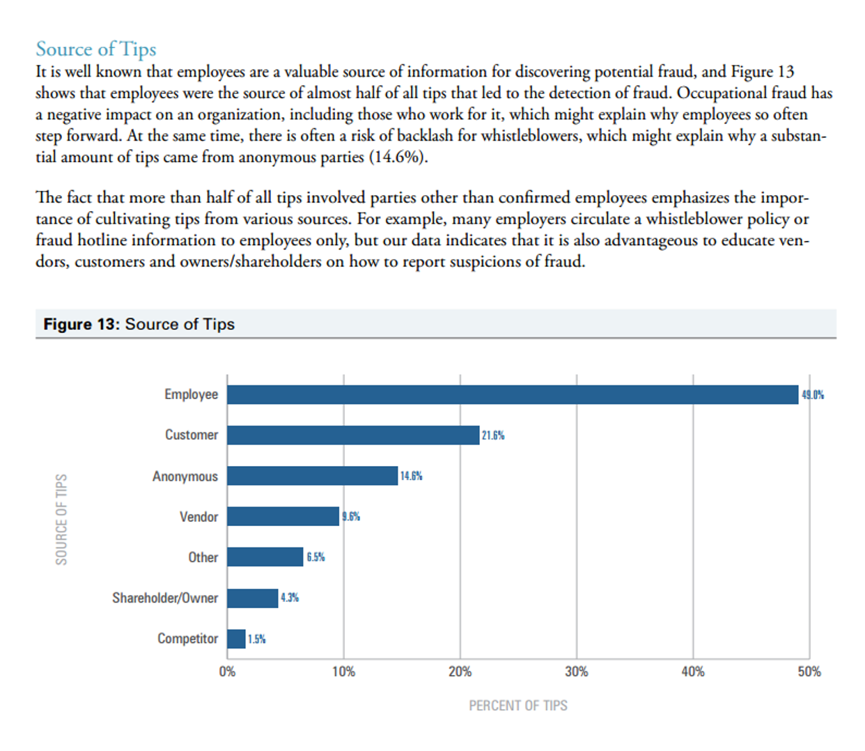 Table and text shows the highest percentage of whistleblower tips reported comes from employees (49%).