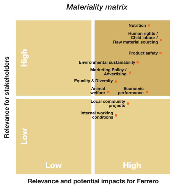 Compares the relevance for stakeholders and impacts on Ferrero of raw material sourcing, product safety, environmental sustainability, etc.