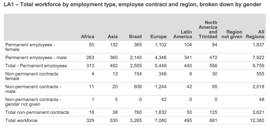 Total workforce by employment type, employee contract and region, broken down by gender. See text version below for more details.