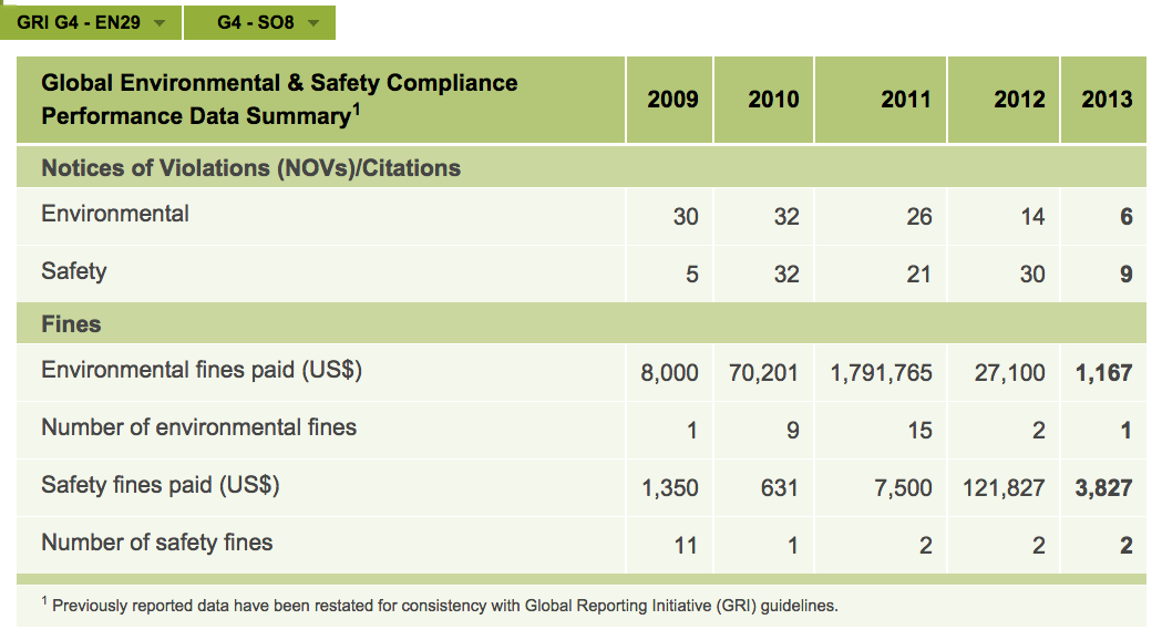 Global Environmental & Safety Compliance Performance Data Summary Table. See text version below for more details.