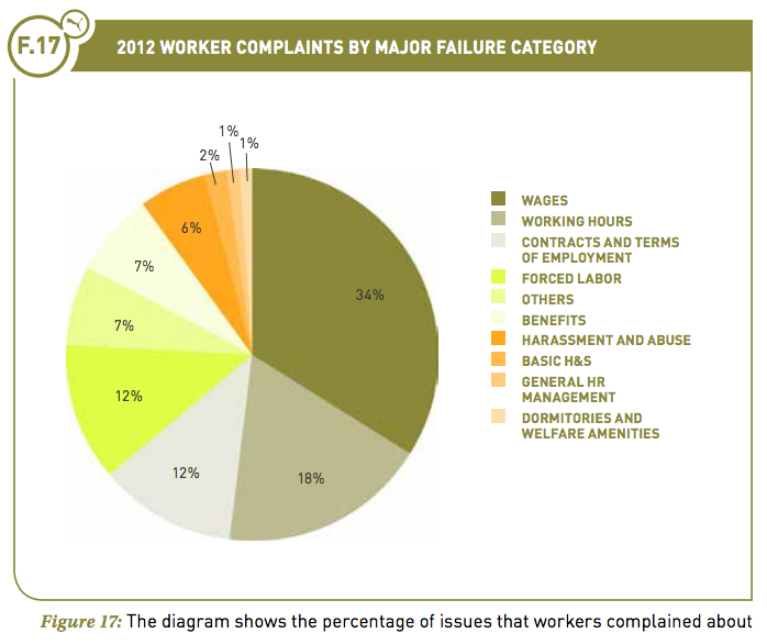 2012 Worker Complaints by Major Failure Category Diagram. See text version below for more details.