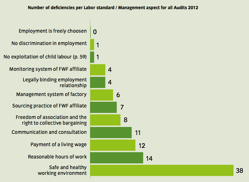 Number of Deficiencies per Labor Standard/Management Aspect for all Audits in 2012. See text version below for more details.