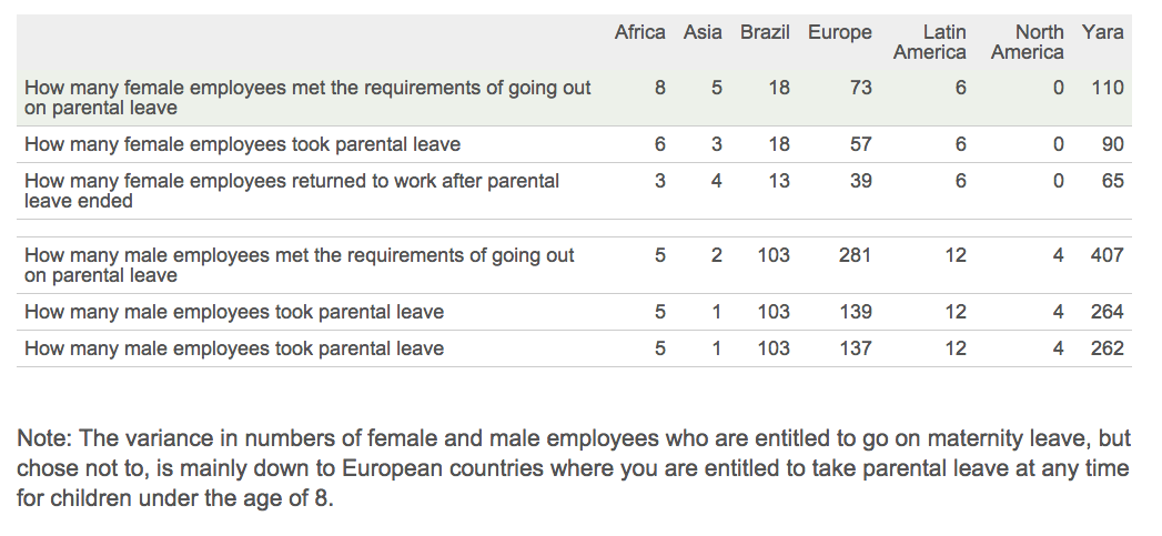 Return to Work and Retention Rates After Parental Leave by Gender. See text version below for more details.
