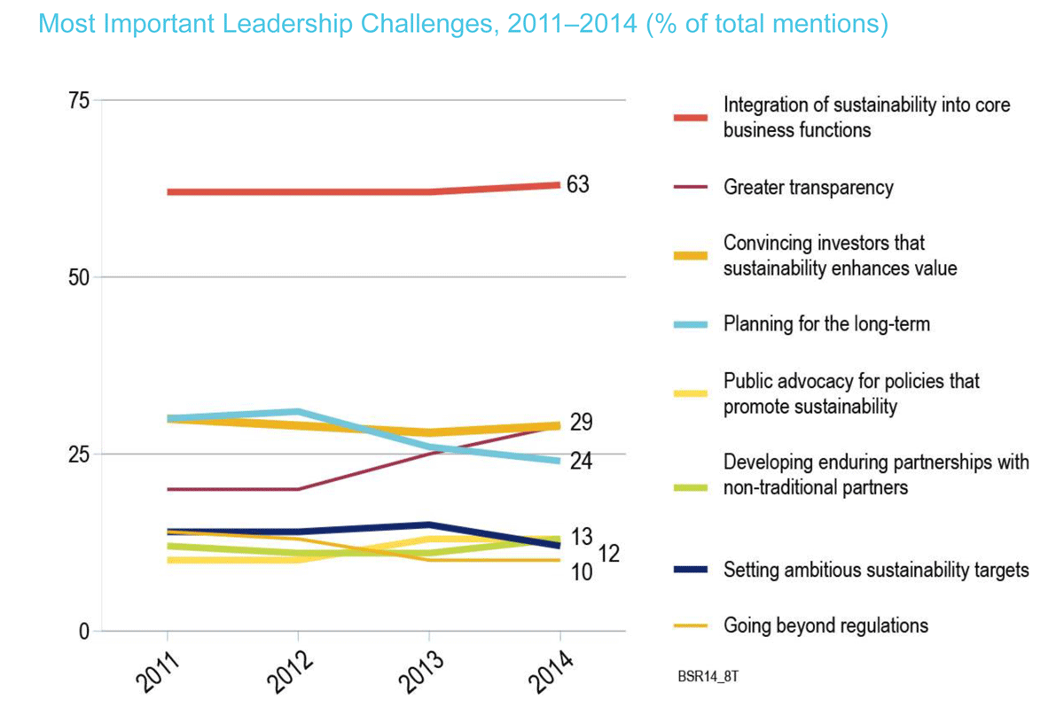 sustainability integration by far perceived to be the most pressing challenge for leadership in the near future