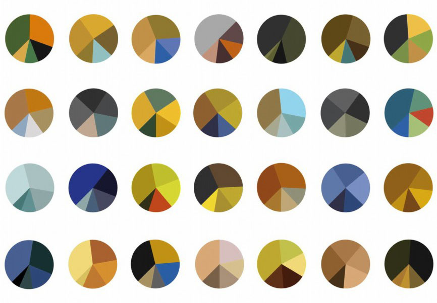 pie charts showing color balance of van gogh paintings