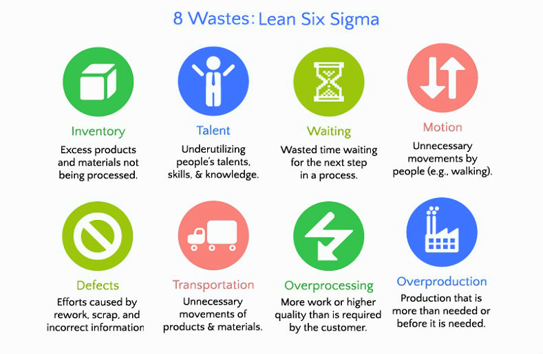 8 wastes of lean six sigma: inventory, talent, waiting, motion, defects, transportation, overprocessing, overproduction.