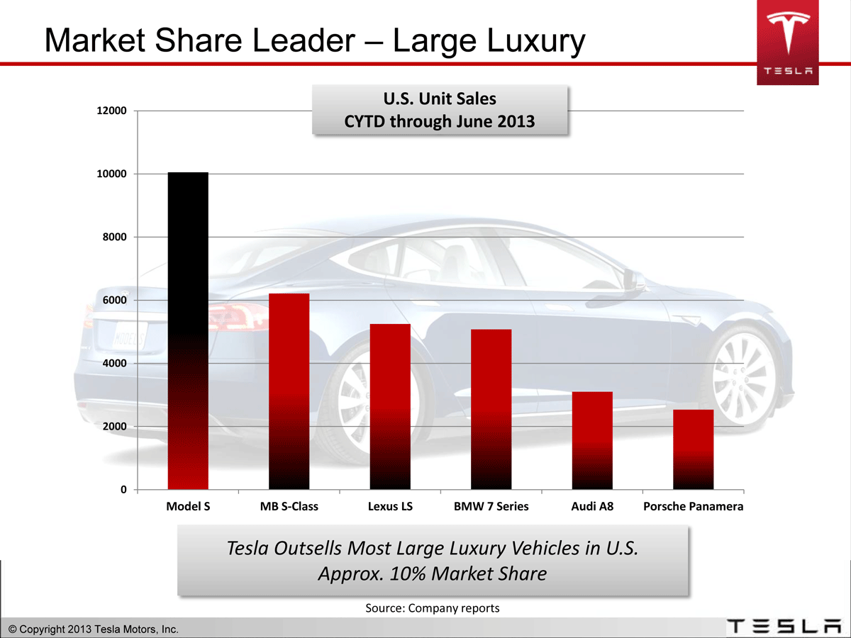 graph of tesla dominating large luxury auto market share in the US by approx 10%