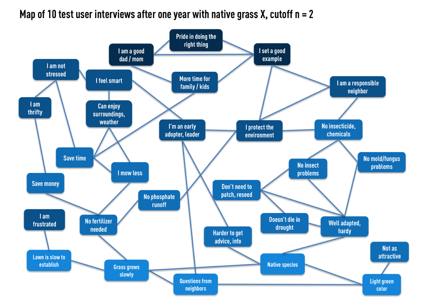image of cognitive map of 10 test user interviews after 1 year with native grass: see text description below