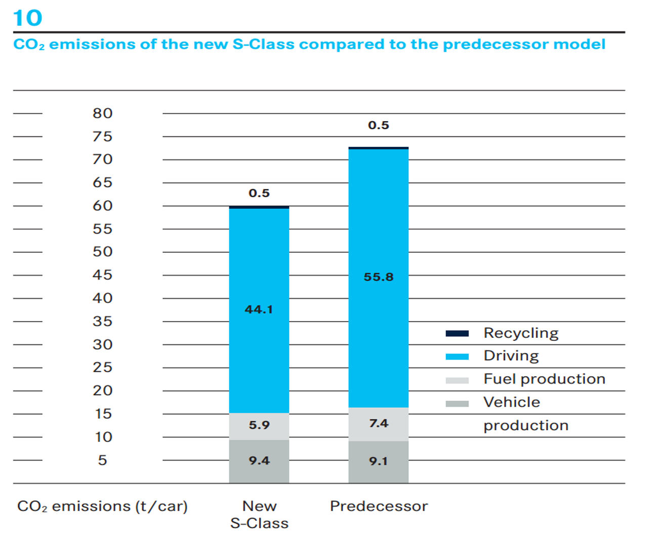 CO2 Emissions of the New S-Class Compared to the Predecessor Model. See text version below for more details.
