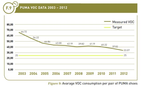 Average VOC consumption per pair of PUMA shoes, 2003 - 2012. See text version below for more details